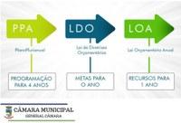 Câmara Explica: PPA/LDO/LOA
